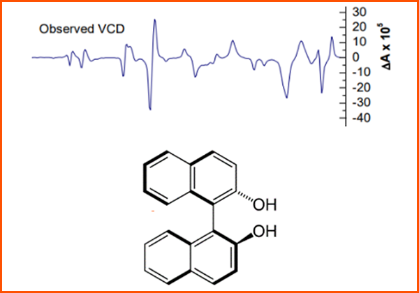 Observed VCD