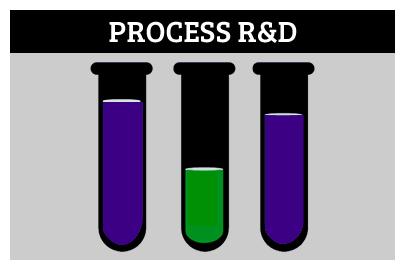 Process R&D