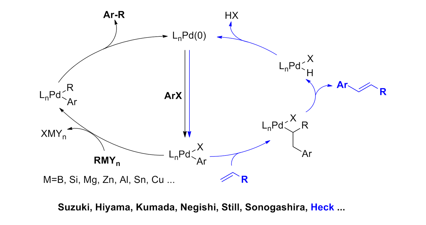 Palladium catalysed coupling reactions