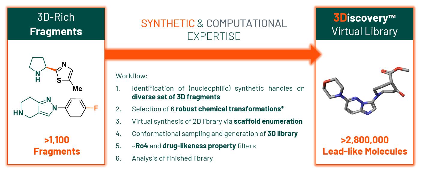 Synthetic & Computational Expertise