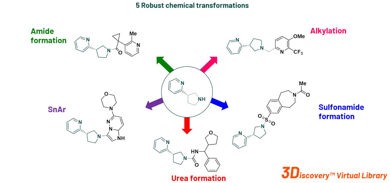 Enumeration Via 5 Robust Chemical Transformations